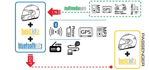Interfono Bluetooth Kit 3 Plus Nolan per caschi Nolan